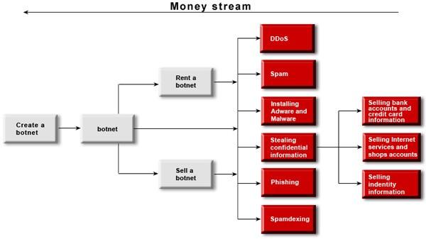 botnet-money-stream