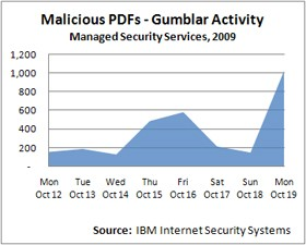 Malicious PDFs Gumblar Activity chart