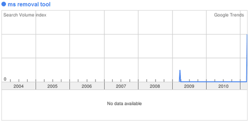 ms removal tool search volume