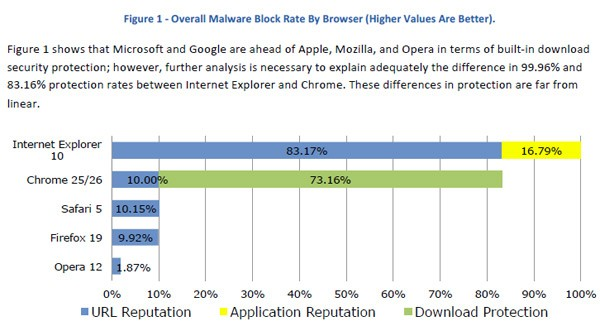 overall malware blocking rates ie10 chrome firefox safari