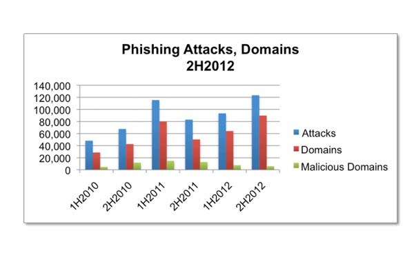 phishing attacks on servers yearly chart