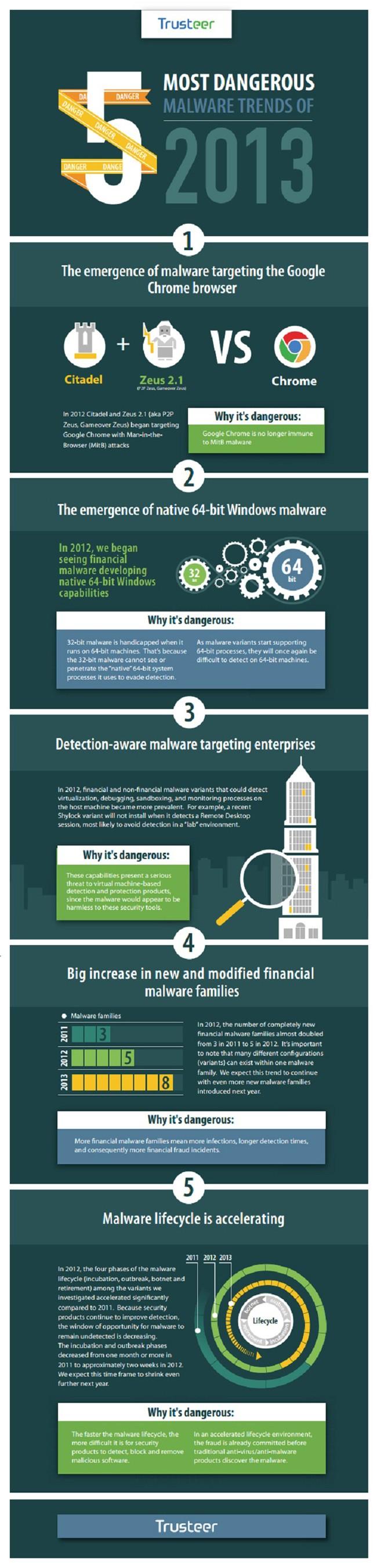 trusteer 2013 malware trends infographic