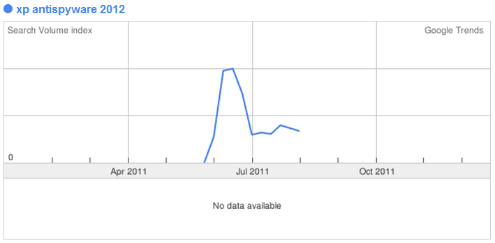 XP Antispyware 2012 Search Volume