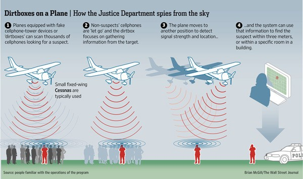 cellular communications dirtbox intercept