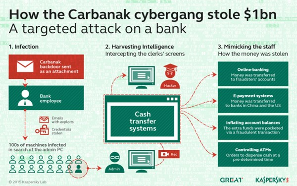 carbanak cybergang stealing 1 billion from banks