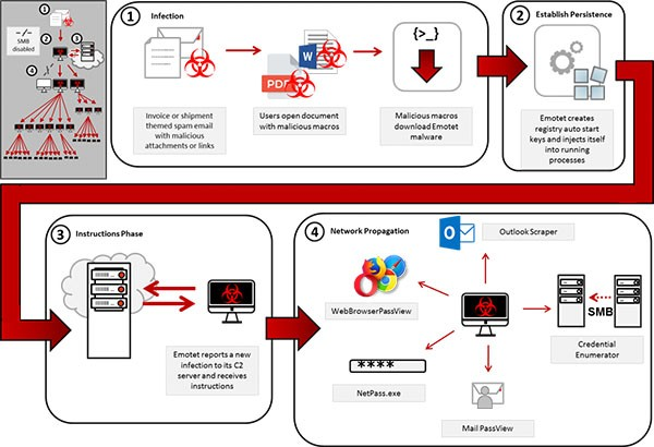 emotet trojan horse infection process