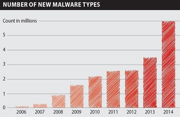 malware strains increase yearly chart