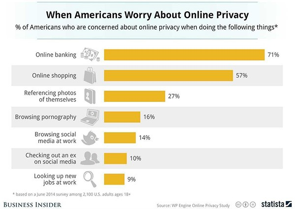 when internet surfers worry about privacy