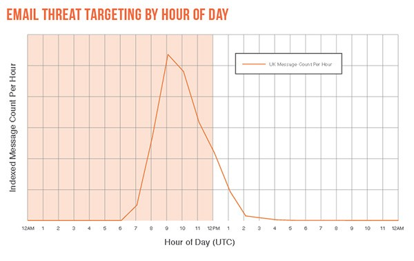 ameaças por email atacam horas do dia