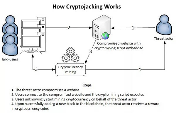 how cryptojacking works diagram image