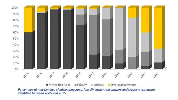 cryptoransomware rates vs other malware