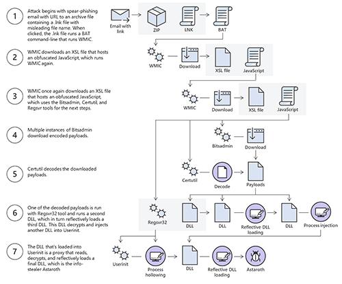 Astaroth Trojan attack process chart