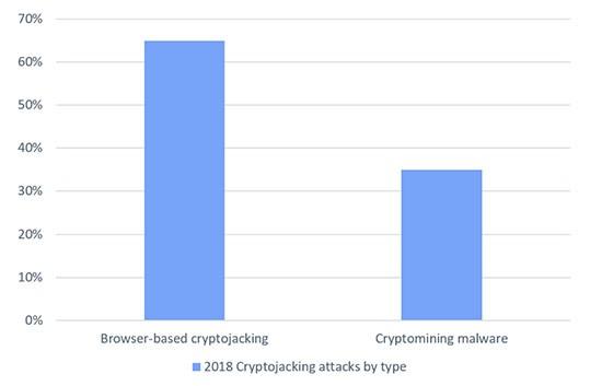 cryptojacking types chart 2018