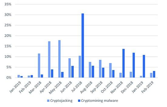 cryptojacking malware chart 2019