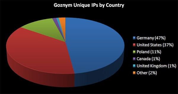 goznym trojan ip connects by country
