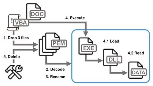 lookback malware method