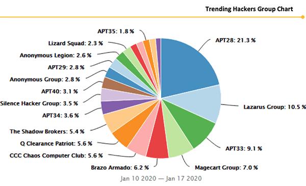 trending apt hacker groups