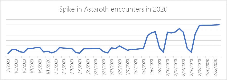 Os Ataques do Astaroth estão ficando Mais Sofisticados, Alerta a Microsoft screenshot