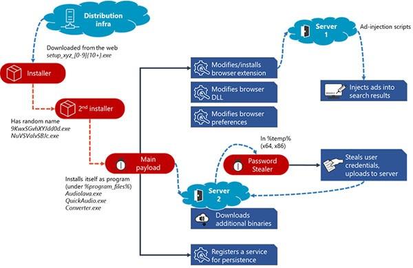 adrozek malware attack chain