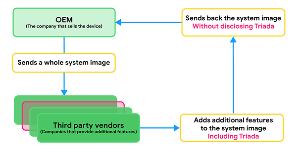 triada oem vendor infection process
