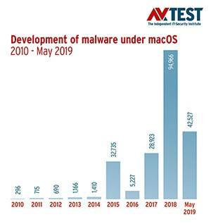 AVTEST Mac Malware Increase Chart Years 2010-2019