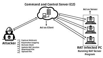 Command & Control Server (C2) RAT action chart