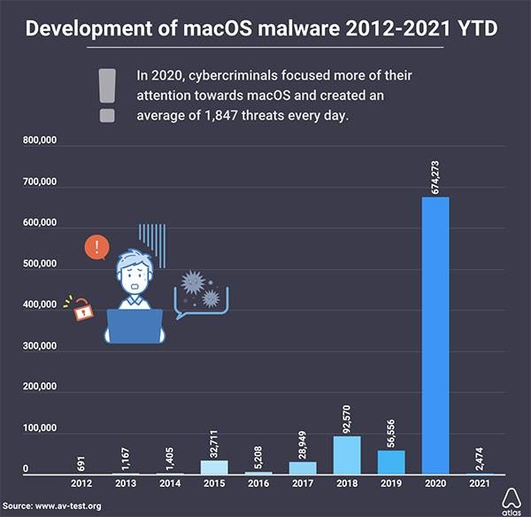 график роста числа отрицательных программ для Mac