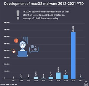AVTEST MacOS Malware Development Chart Years 2012-2021